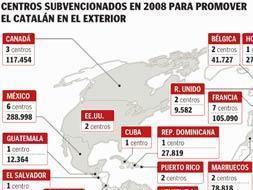 Centros subvencionados en 2008 para promover el catalán en el exterior