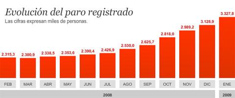 http://www.abc.es/Media/200902/03/grafico_paro480x200.jpg