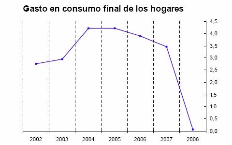 El parón del consumo de los hogares y de la inversión llevó a España a la recesión