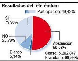 La consulta por la Constitución movilizó a casi un 30% más de catalanes que el «Estatut» de 2006