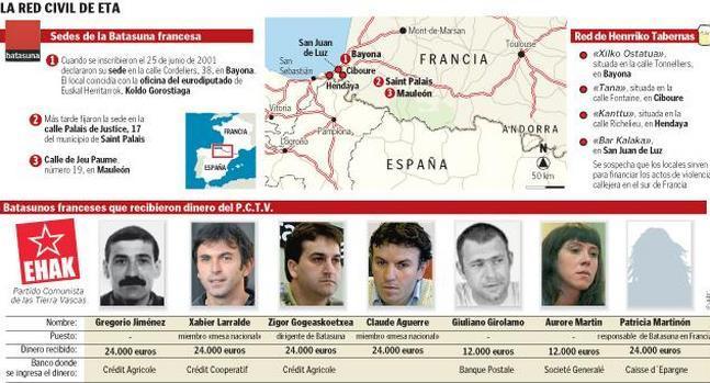 ETA  tiene en Francia una extensa red civil que va desde «herrikos» a  negocios tapadera
