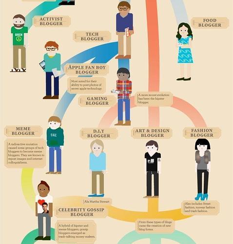 La evolución del bloguero