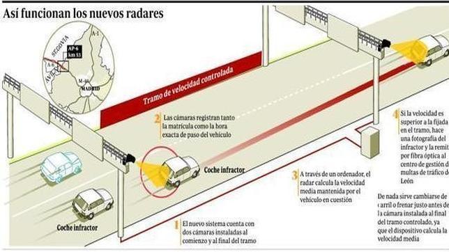 Los radares de tramo pueden reducir la contaminación del aire hasta ...