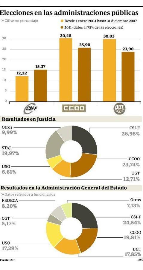 Resultados elecciones sindicales 2011