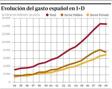 La innovación sufre la primera reducción de su historia en España