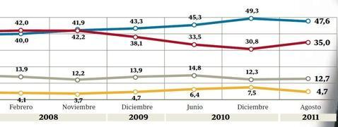 Mayor�a absoluta para Rajoy con 12,6 puntos de ventaja