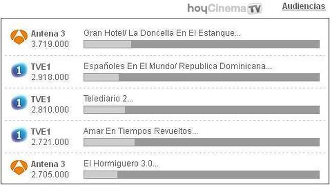«Gran Hotel» derrota en su estreno, con amplia diferencia, a «Homicidios»