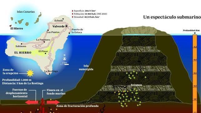 El Gobierno de Canarias alerta por radio a todos los operativos de El Hierro de la inminente erupción volcánica a 12 Km OBJ3405379_1.eps--644x362