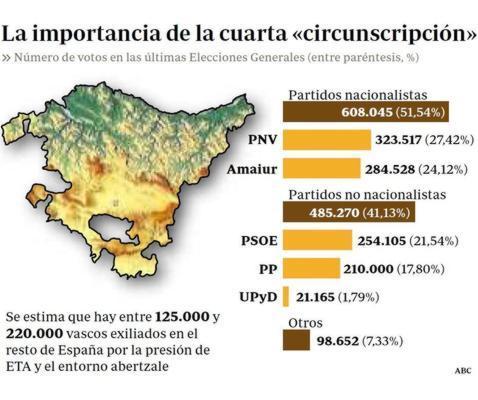 El PP impulsará que los «desterrados» por ETA puedan votar en el PaísVasco