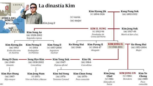 Lucha por el poder entre Kim Jong-un y los generales que controlan el arsenal