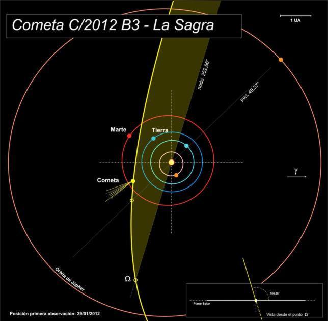 Astrónomos españoles descubren un nuevo cometa