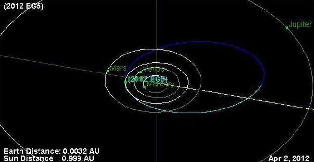 ¿Y si hubiera impactado el asteroide del Domingo de Ramos?