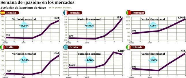 La crisis europea se reactiva y empuja a España hacia el ojo del huracán
