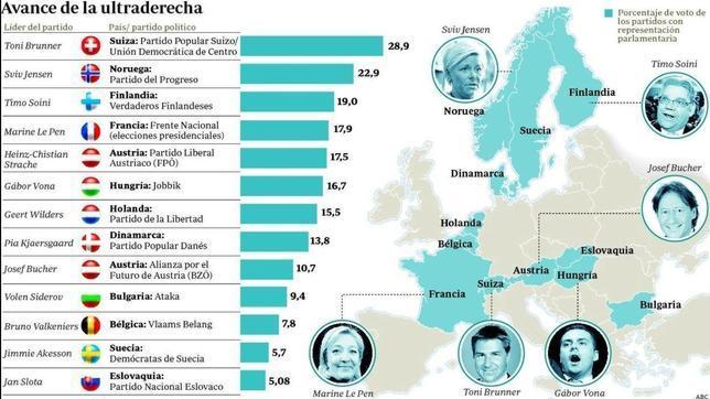 Así es el mapa de la extrema derecha europea