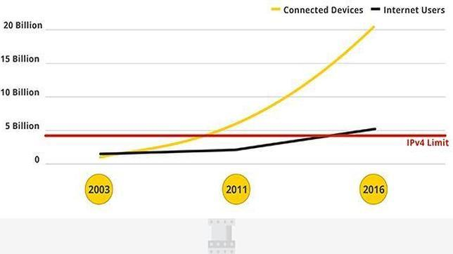 IPV6: hoy empieza el «big bang» de la nueva era de internet