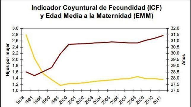 La natalidad vuelve a caer en España y la edad de la maternidad toca un nuevo récord