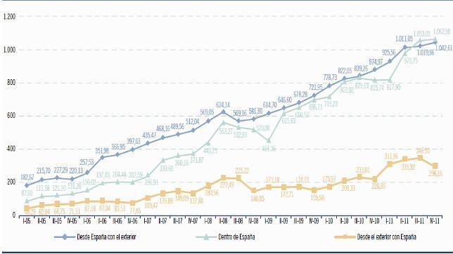 b6e5e9379b293 Las compras por internet se disparan un 25% en plena crisis - ABC.es