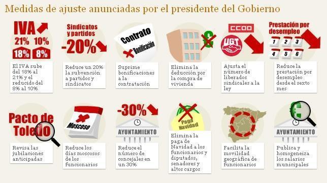 Las 35 medidas del Gobierno de Rajoy para ajustar 65.000 millones de euros