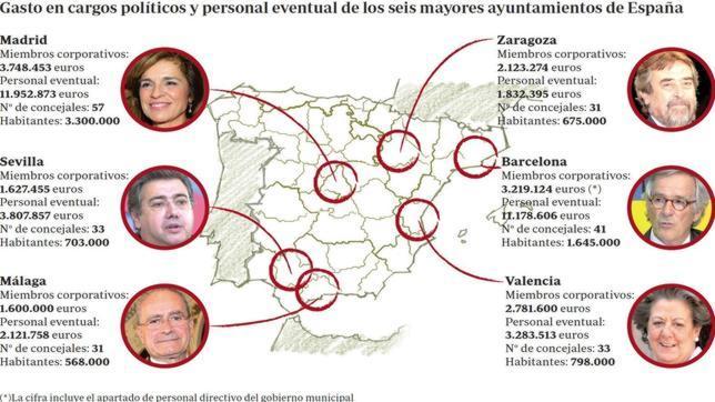 Alcaldes, concejales y asesores cuestan en España más de 300 millones al año