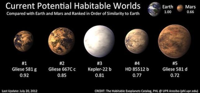 El regreso de Gliese 581g