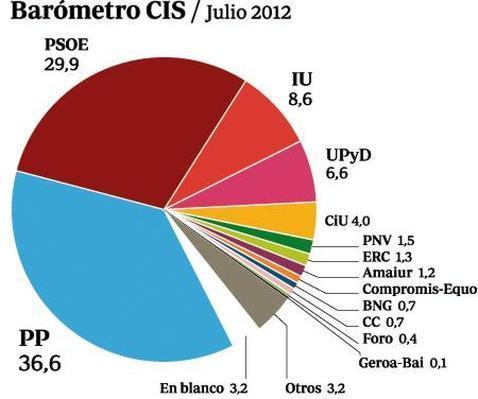 El PP ganaría las elecciones por 6,7 puntos de ventaja sobre el PSOE