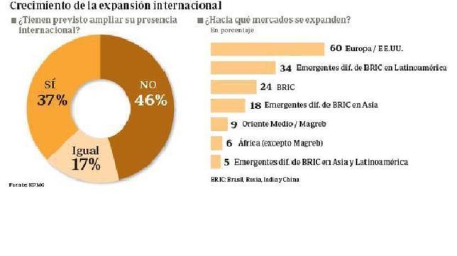 El 51% de los directivos cree que la recuperación llegará en 2014