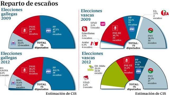 Elecciones vascas 2012: El PNV ganaría los comicios con Bildu como segunda fuerza política