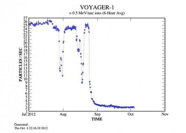 Voyager 1, ¿la evidencia de que ha cruzado al otro lado?