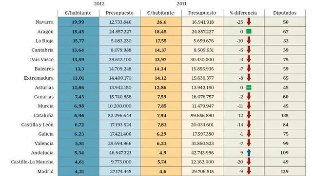 Los Parlamentos autonómicos costarán este año 350 millones