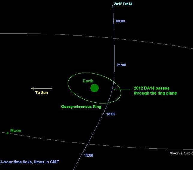 Un asteroide «rozará» la Tierra en febrero