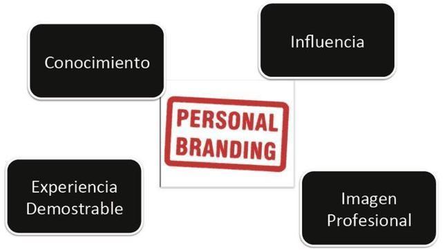 Cómo potenciar tu marca personal en Internet para orientarla al empleo