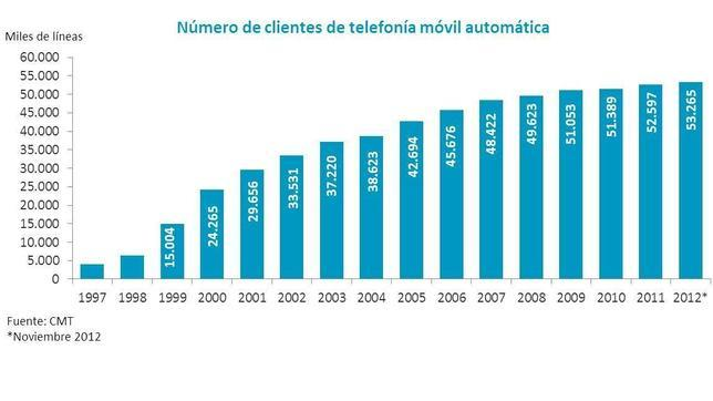 Evolución del número de clientes de telefonía móvil hasta noviembre de 2012