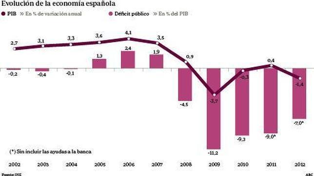 La Comisión Europea prevé que la tasa de desempleo en España roce el 27% en 2013