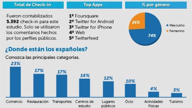 Madrid, la ciudad española con más «check-in» en Foursquare