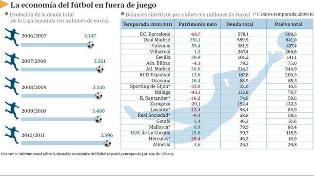 El fútbol, «pichichi» en deudas