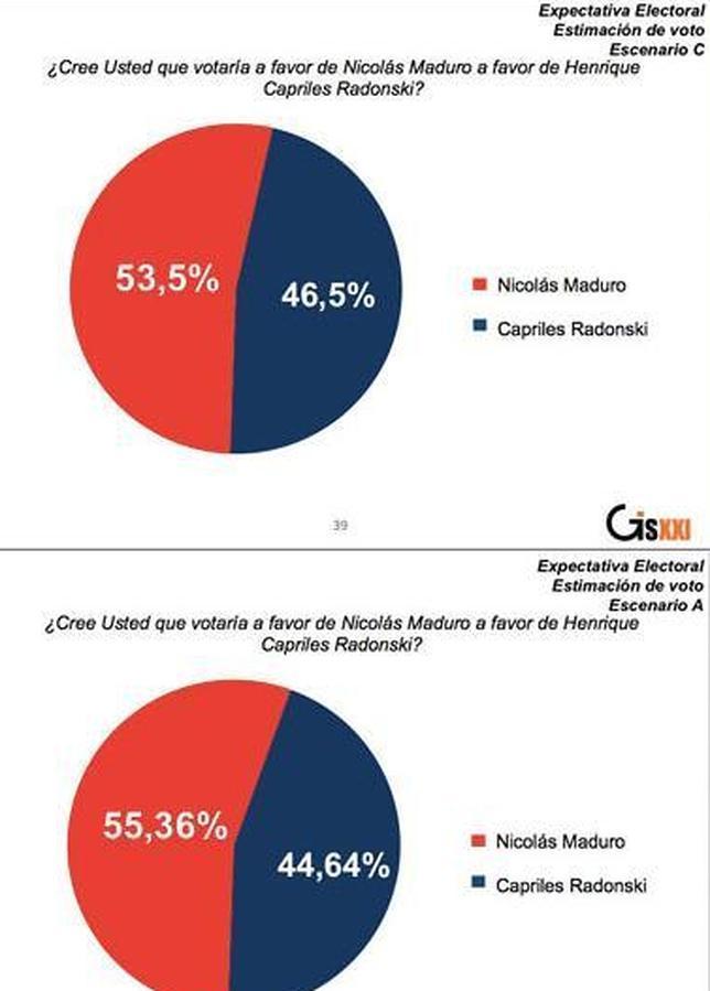Encuestadora chavista oculta información que reduce la ventaja de Maduro