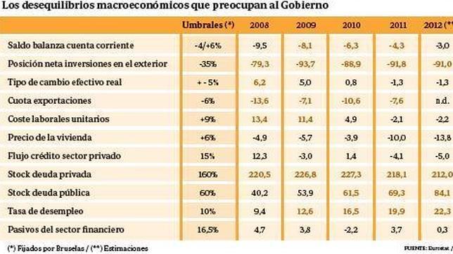 Bruselas cree que la recesión española podría prolongarse hasta avanzado 2014