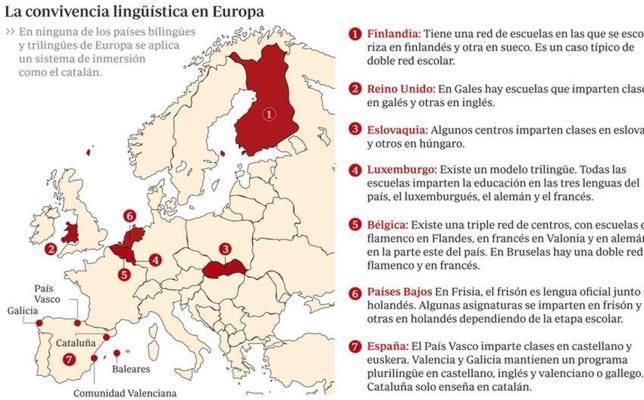 El modelo de imposición lingüística de Cataluña, un caso único en Europa