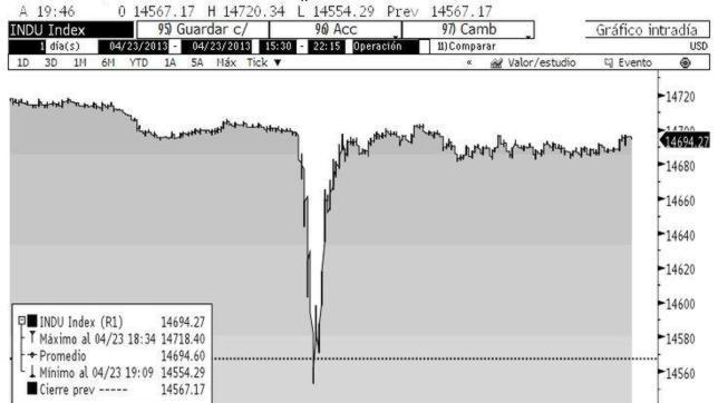Wall Street se desploma por la noticia de un falso atentado sobre Obama