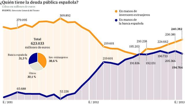 Una deuda pública disparada