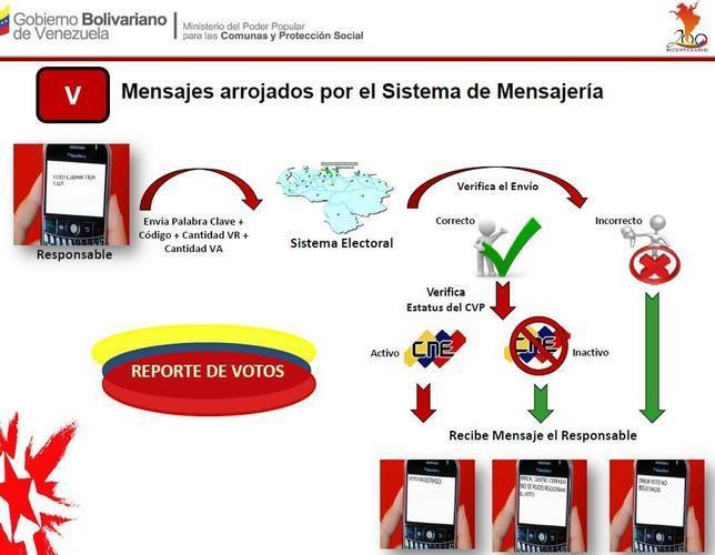 El logotipo del CNE, insertado en el manual del sistema electoral usado por los chavistas el día de los comicios