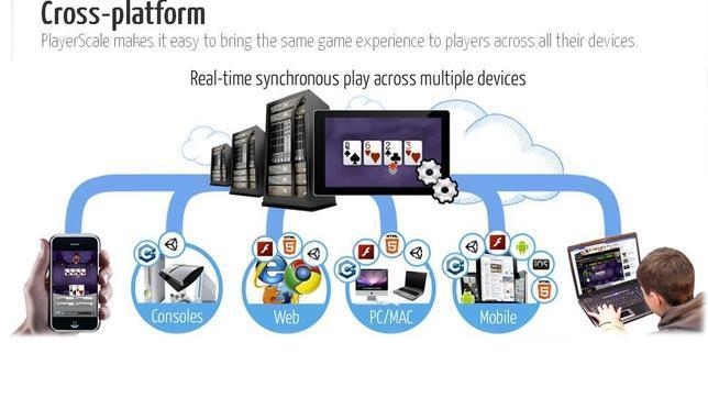 Yahoo! adquiere la plataforma de juegos PlayerScale