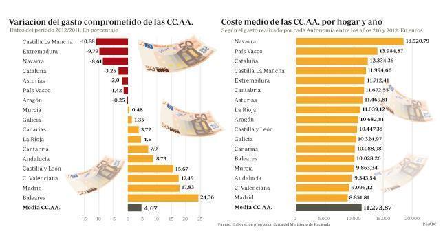 Las autonomías le cuestan a cada hogar más de 11.000 euros al año Comunidades--644x362