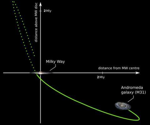 ¿Chocó nuestra galaxia con Andrómeda hace 10.000 millones de años?