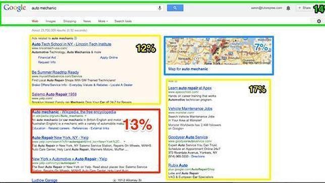 Google sólo muestra un 13% de resultados orgánicos, el resto es publicidad