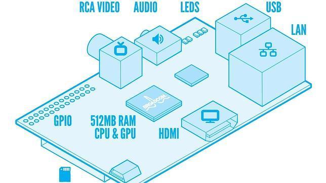 ¿Qué es Raspberry PI y para qué sirve?
