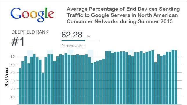 Google genera el 25% del tráfico total de internet en EE.UU.