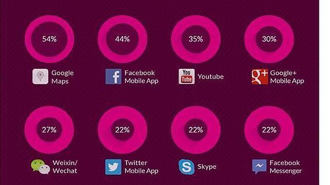 Las diez «apps» móviles que más se utilizan