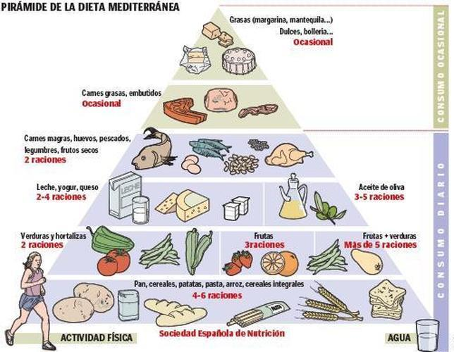 La dieta mediterránea anula el riesgo genético de sufrir un ictus