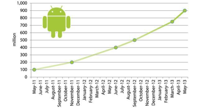 Las amenazas de «malware» a Android aumentan un 180% en el último año